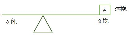 ভারসাম্য রক্ষা করতে নিচের চিত্রে বাম দিকে কত ওজন রাখতে হবে?